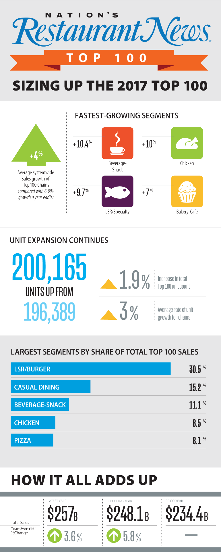 top100_infographic